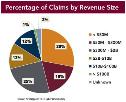 Cyber crime claims by revenue size